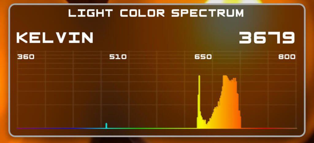 Mit der iPhone-App LightSpectrum Pro habe ich mal die Farbtemperatur gemessen und bin auf ca. 3600k gekommen. Die Wahrheit liegt vermutlich irgendwo dazwischen.