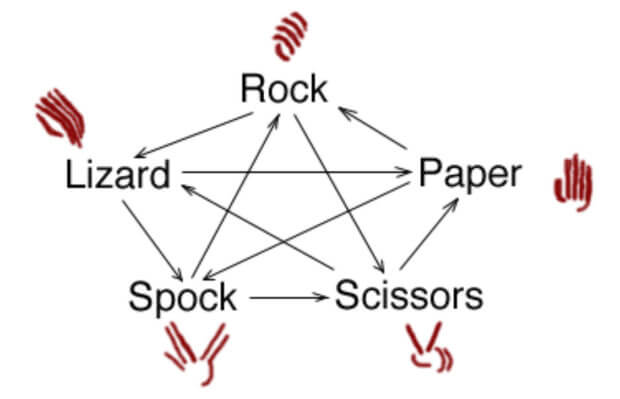 Scissors cuts Paper covers Rock crushes Lizard poisons Spock smashes Scissors decapitates Lizard eats Paper disproves Spock vaporizes Rock crushes Scissors. -Sam Kass