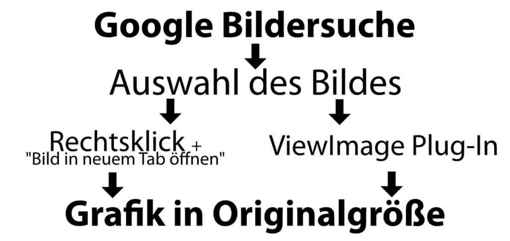 In der Google Bildersuche Bilder in Originalgröße anzeigen - das geht per Rechtsklick oder mit einem Plug-In namens View Image / ViewImage.
