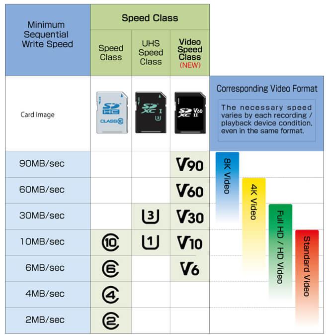 In dieser Übersicht, sieht man die verschiedenen Geschwindigkeitsklassen, sowie die mögliche Videoauflösung, für die sie empfohlen sind (Grafik: sdcard.org).