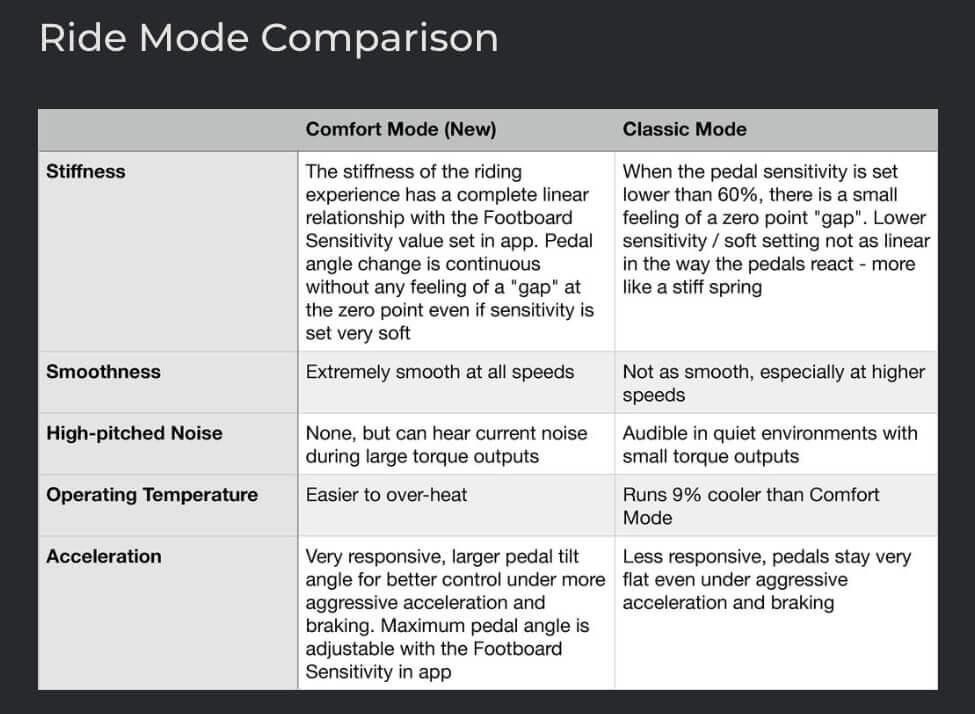 Hier ein Vergleich der beiden Fahrmodi beim V10 und V10F. Vom Geführ her, dürfte für die meisten Fahrer der Comfort Mode die bessere Wahl sein (Quelle: Inmotion).