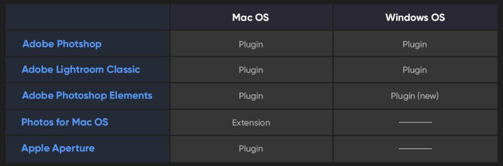 Kompatibilität von Luminar Flex unter macOS und Windows.