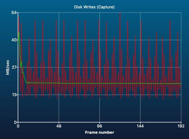 Die Schreibgeschwindigkeit meiner SanDisk Ultra ging periodisch immer mal wieder in die Knie, sank aber nie unter den wichtigen Wert von 10 MB/s.