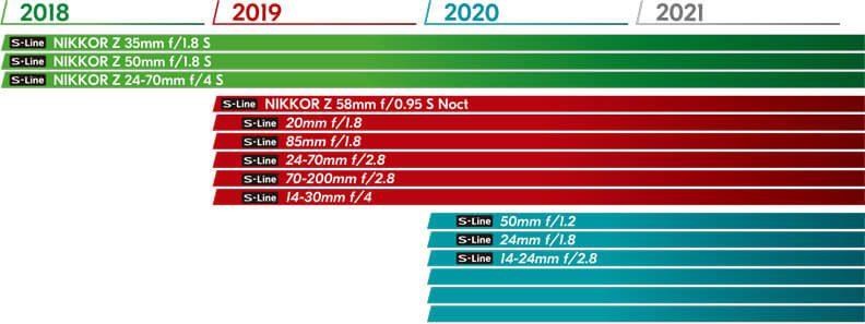 Die Roadmap von Nikon, was die Veröffentlichung von Objektiven für die Nikon Z7 und Z6 betrifft.