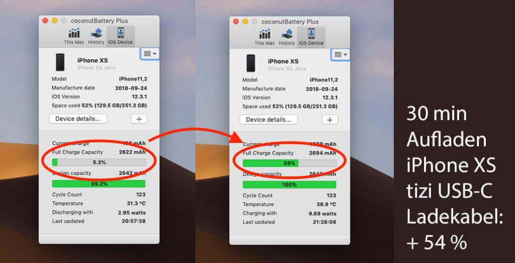 Über das tizi USB-C-Kabel kamen in der gleichen Zeit etwa 10 % mehr in den Akkustatus meines iPhone XS.