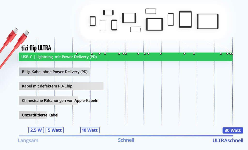 Hier ist das Schaubild von tizi, das die Unterschiede beim Laden aufzeigen möchte. Nicht im Schaubild zu sehen, sind Billig-Kabel, die jedoch einen guten PD-Chip aufweisen. Diese sind vielleicht die Ausnahme, aber sicher gibt es auch diese im Handel (Grafik: tizi).