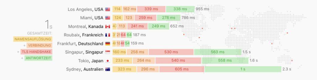 Hier sieht man die Apdex-Zeit von Sir-Apfelot.de – gemessen von acht verschiedenen Standorten.