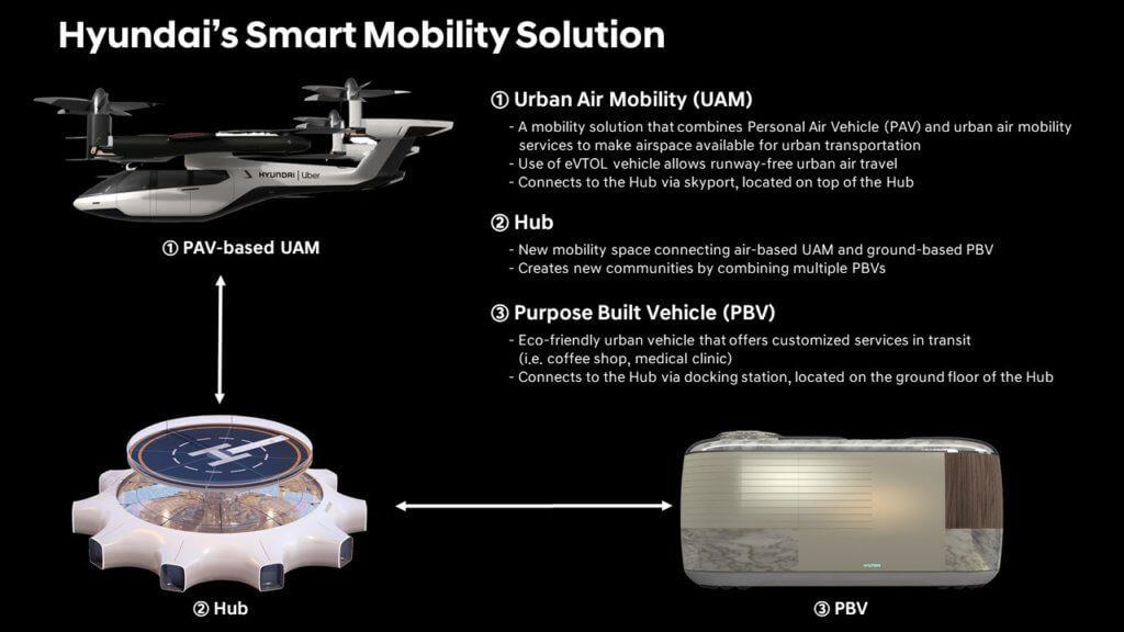 Hyundai stellte auf der CES 2020 ein Flugtaxi vor, das u. a. von Uber genutzt werden soll. Dazu gab es auch gleich ein komplettes Mobilitätskonzept für Smart Cities. Quelle: Hyundai
