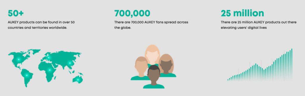 Der Erfolg von Aukey ist kein Zufall: gute Preise und hohe Qualität sorgen für hohe Kundenzufriedenheit.