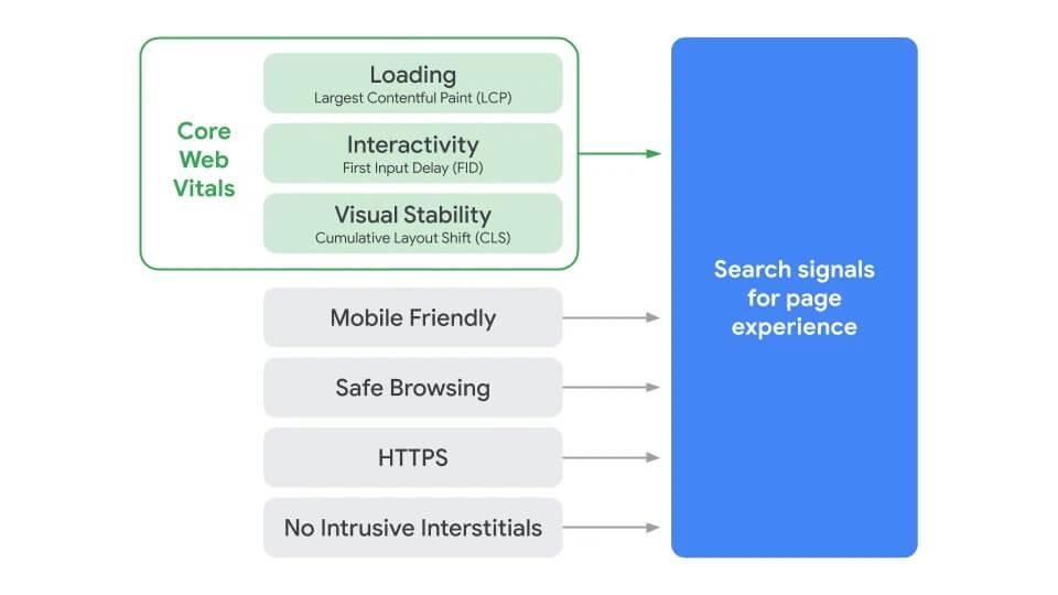 Faktoren für die Page Experience, die Google in 2021 (stärker) in seinen Algorithmus für Suchergebnisse mit einbeziehen will. Bildquelle: Webmasters Blog