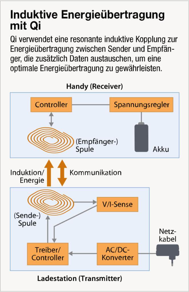 Wie funktioniert Qi Wireless Charging? Welche Bauteile sind für Kommunikation und Leistung zuständig? Diese Infografik zeigt es euch.