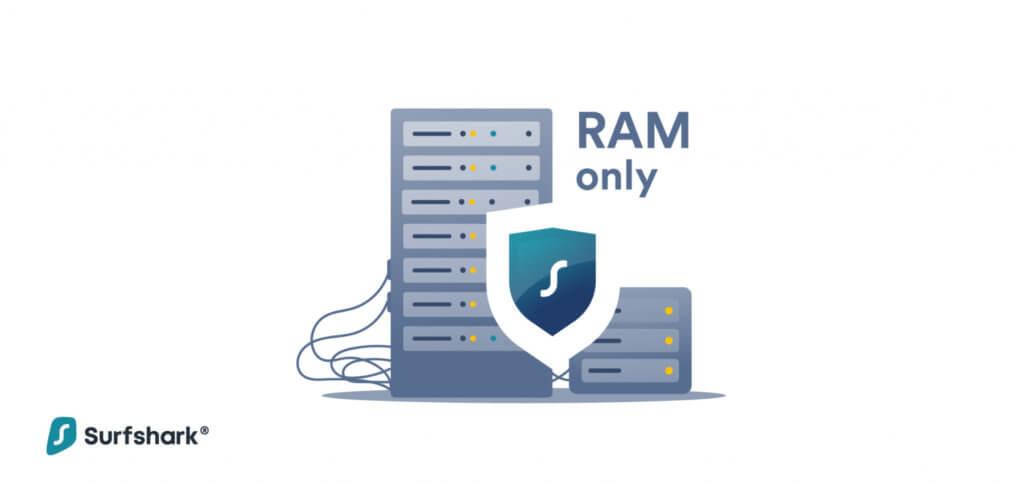 Wie Surfshark vermeldet, operiert der VPN jetzt mit 100% RAM-Only-Servern. Neben der No-Log-Policy sorgt das noch mehr dafür, dass keine Daten gespeichert (und damit auch nicht von Dritten ausgelesen) werden.