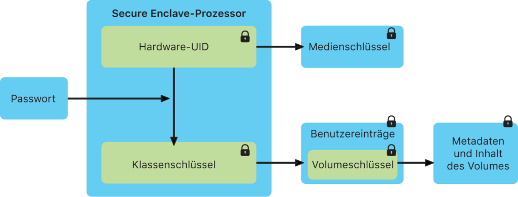 So funktioniert Apples Secure Enclave und die Sicherung von Passwörtern / Sicherheitsschlüsseln. (Quelle: Apple.com)