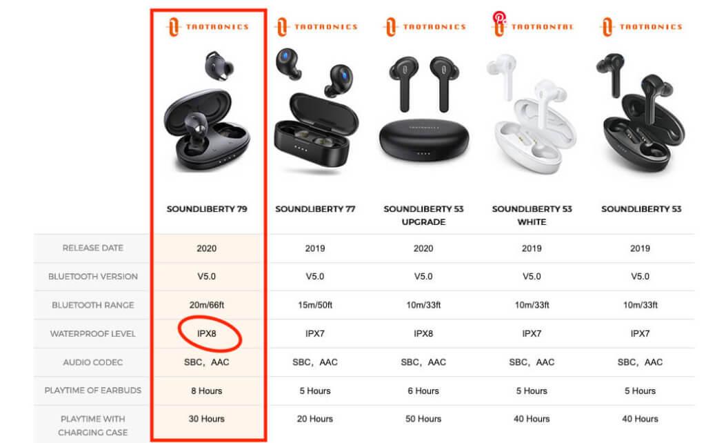 Die SoundLiberty 79 sind laut Aussage von TaoTronics selbst mit der Schutzklasse IPX8 gesichert.