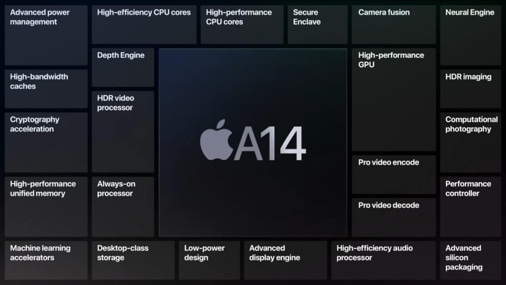 Der neue A14 Bionic Chip wurde mit dem iPad Air (2020) vorgestellt. Sicher wird dieses SoC auch Teil des iPhone 12.