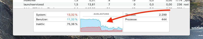 Hier sieht man den Abfall der CPU-Last, der nach 1-2 Minuten eingetreten ist – man muss etwas Geduld zeigen, wenn man die Abmeldung von iCloud erledigt hat.