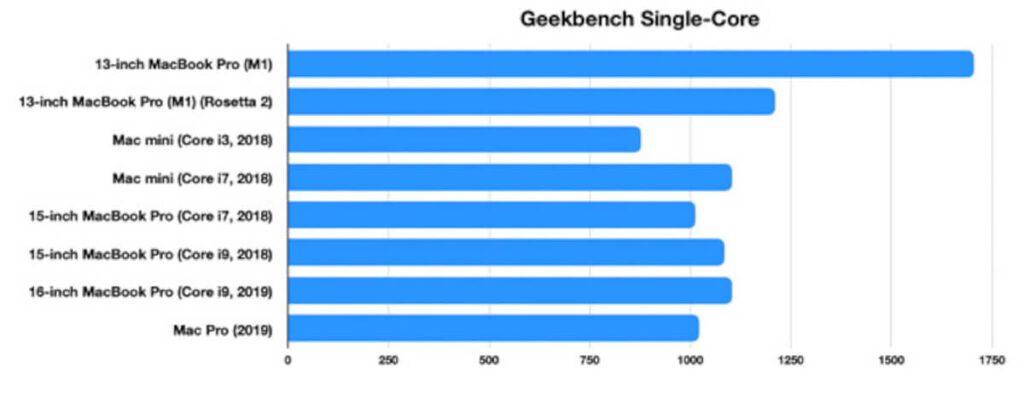 Längerer Balken = besser. Man sieht, der M1-Chip liefert schon beeindruckende Ergebnisse.