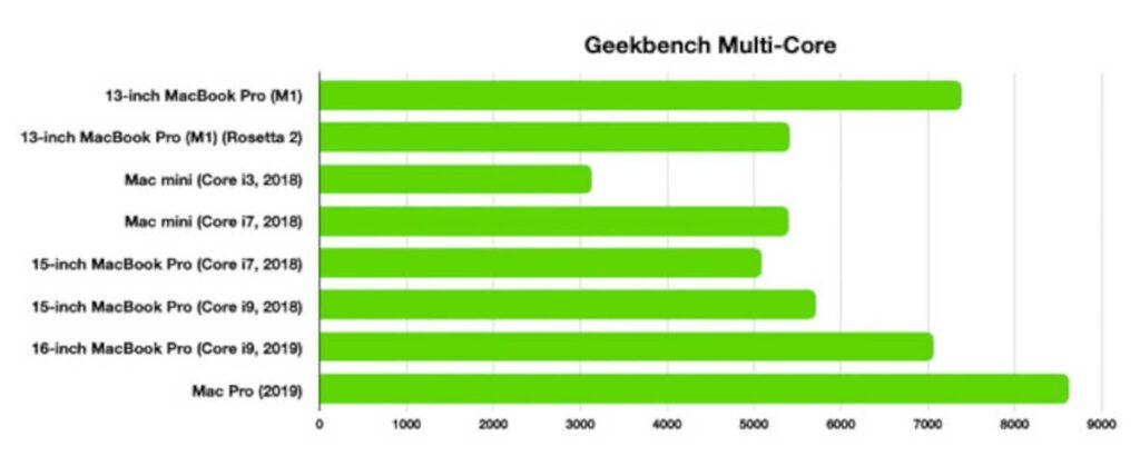 Die Multi-Core Ergebnisse des M1 Chips mit 8 Cores sind nicht ganz so eindeutig, wie die Single-Core-Messungen, aber brauchen sich trotzdem nicht verstecken.