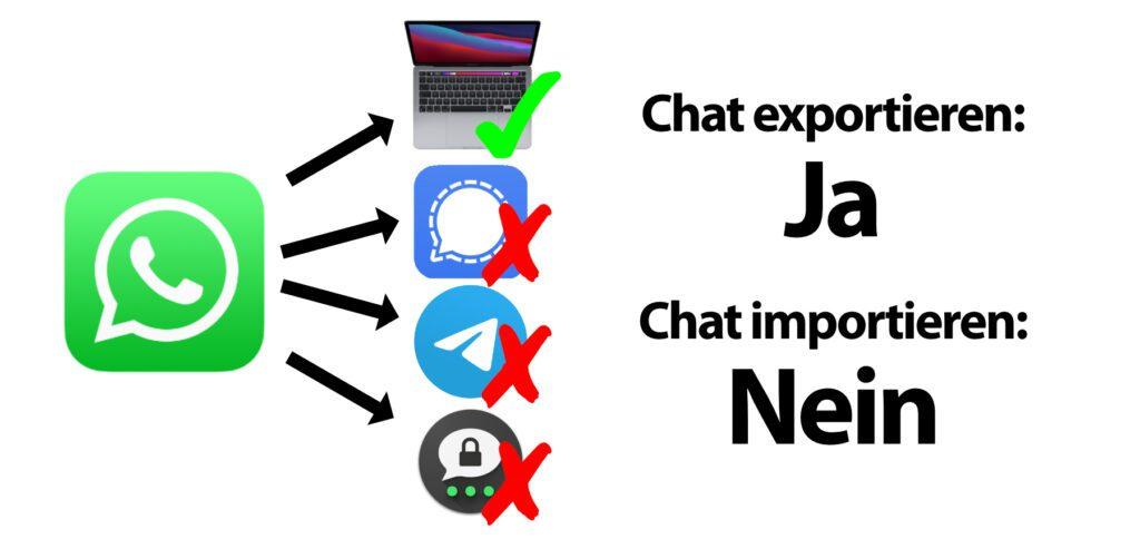Ihr könnt WhatsApp Chats exportieren, aber nicht einfach in Signal, Telegram oder Threema importieren. Zumindest lassen sich Chatverläufe und Gruppenchats sichern sowie an Mac und PC auslesen.