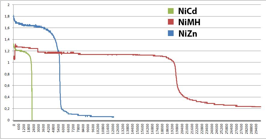 Hier sieht man in Blau die Entladekurve von NiZn Akkus im Vergleich zu der roten Kurve der NiMH Akkus. NiCd spielen eigentlich keine Rolle mehr, da sie im Handel verboten sind (Grafik: Wikipedia).