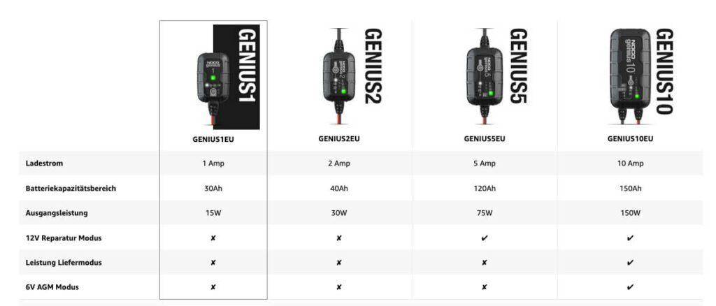 In der Modellreihe Genius von Noco gibt es noch ein paar weitere Modelle.