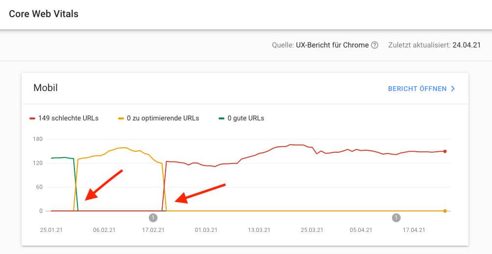 Google zieht die Daumenschrauben seit Anfang 2021 an: Obwohl sich technisch an der Webseite meiner Kundin nichts getan hat, wurde sie erst orange und dann rot eingestuft. Das liegt daran, dass Google die Bewertungen immer härter macht.