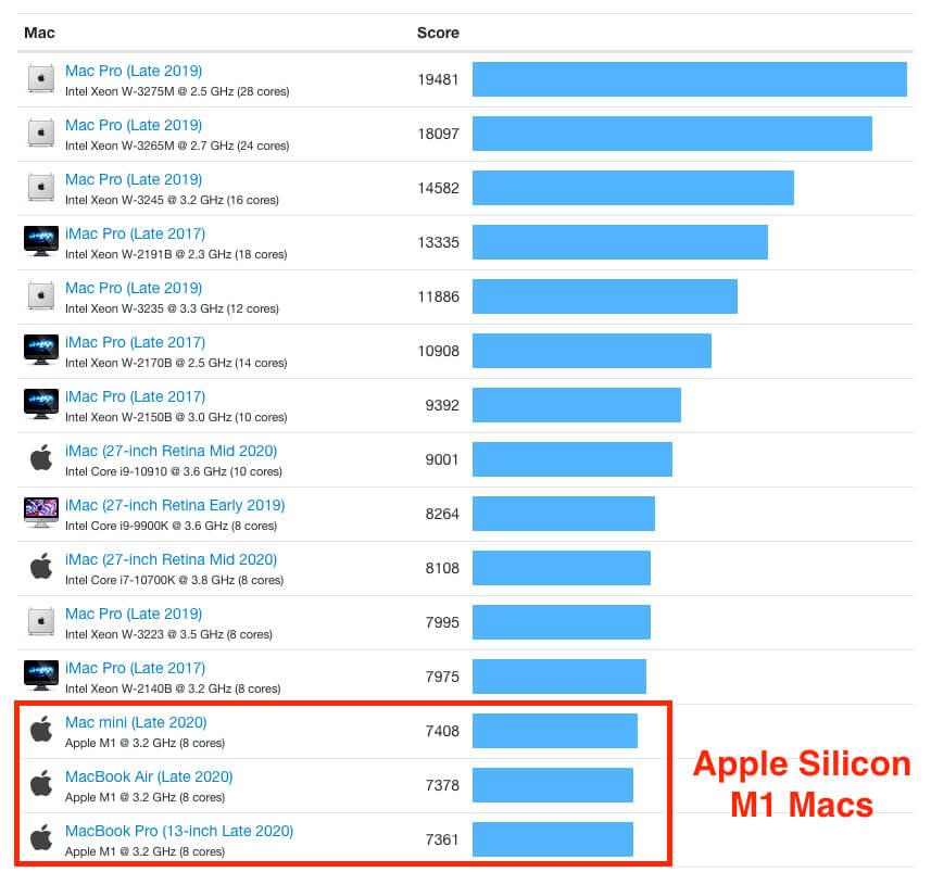 Die M1 Macs sind zwar ganz unten in der Liste, aber über ihnen ist kein MacBook und kein Mac Mini zu finden, denn die älteren Intel-Modelle sind alle signifikant langsamer. Schneller als die M1 Macs sind nur Intel-Macs, die deutlich teurer sind.