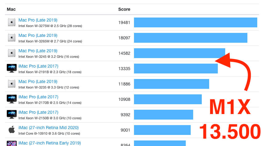 Der rechnerisch ermittelte Wert (aufgrund der Cores) dürfte für den M1X Chip bei ca. 13.500 Punkten (Geekbench) liegen.