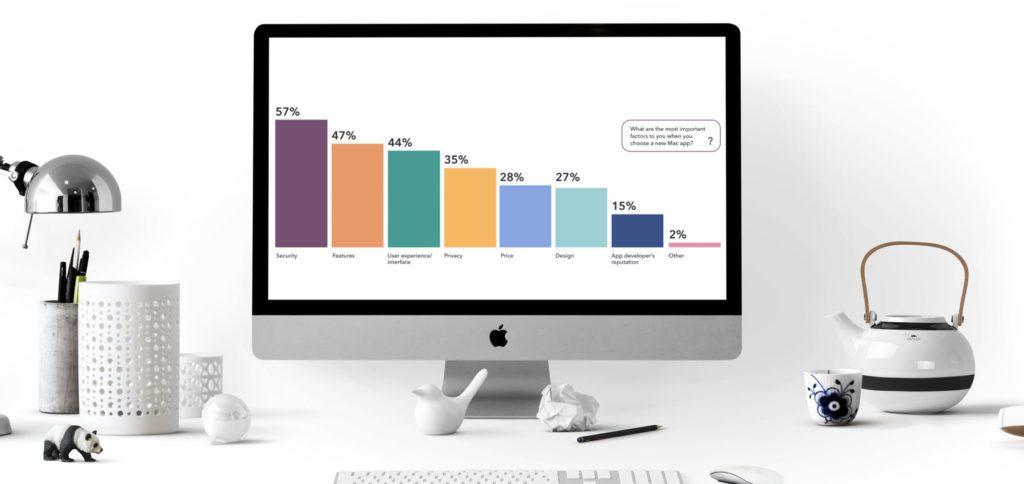 """Gestern hat MacPaw unter der Marke SetApp den """"Mac Apps Report 2021"""" veröffentlicht, der aufzeigen soll, welche App-Nutzung und welche Kaufkriterien bei Mac-Nutzer/innen vorherrschen."""