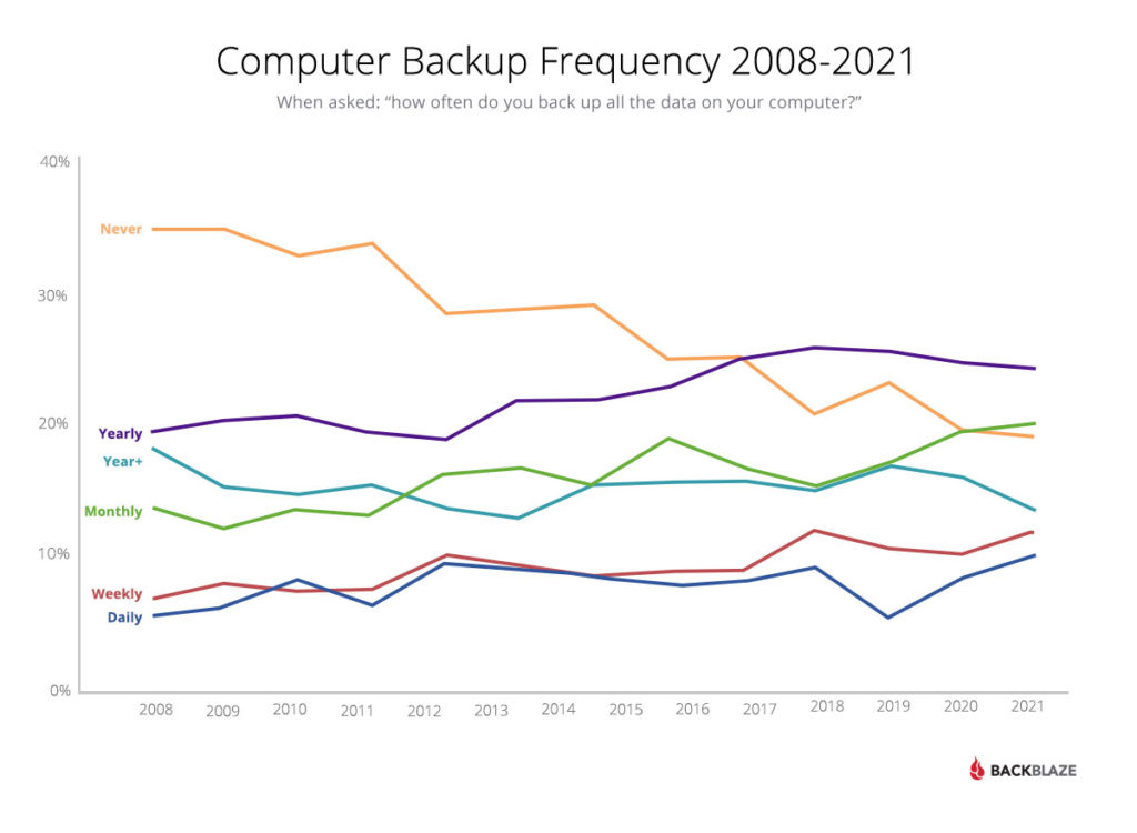 To put it simply, these are the backup trends from 2008 to 2021, which Backblaze and The Harris Poll were able to observe through surveys. Fewer and fewer people are doing without backup copies completely.