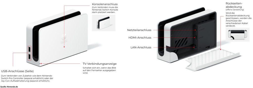 Die Nintendo Switch OLED-Modell Station für den TV-Modus weist eine deutliche Neuerung auf: ein direkter LAN-Anschluss, für den kein USB-Adapter mehr nötig ist.